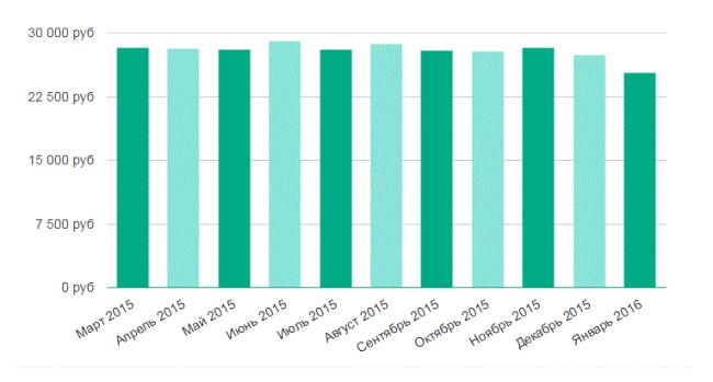 График динамики показателей заработной платы с марта 2015 по январь 2016