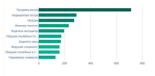 Список востребованных профессий среди работодателей в Екатеринбурге