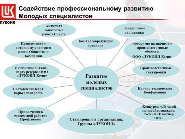 Обучение сотрудников компанииЛУКОЙЛ