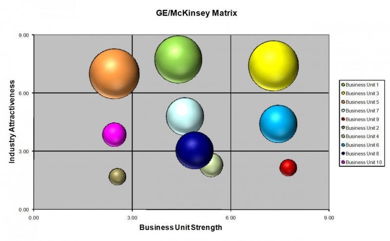 Матрица Маккинси - удобный способ анализа рынка и определения конкурентоспособности товара