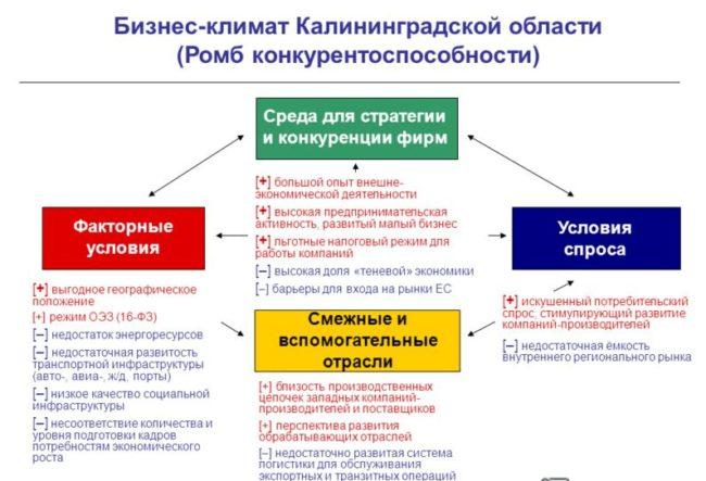 Анализ бинес-климата Калининградской области
