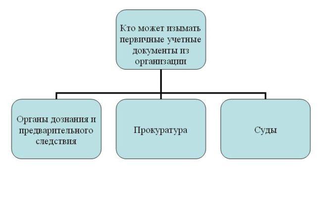 Об изъятии документов первичного учёта