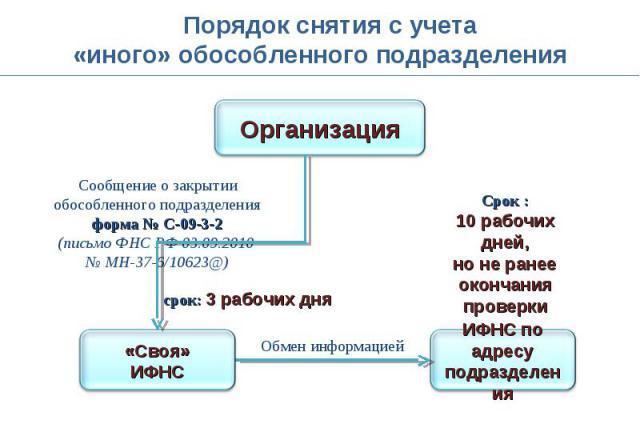 Порядок снятия с учёта ОП