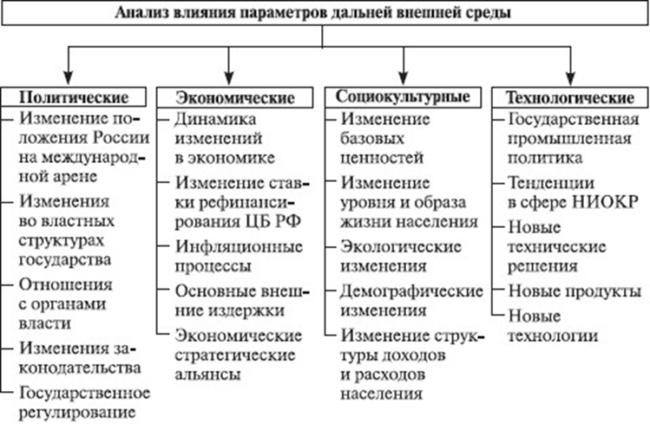 Анализ влияния параметров дальнейшей внешней среды