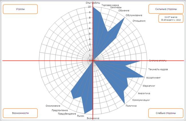 Пример SWOT-анализа: график