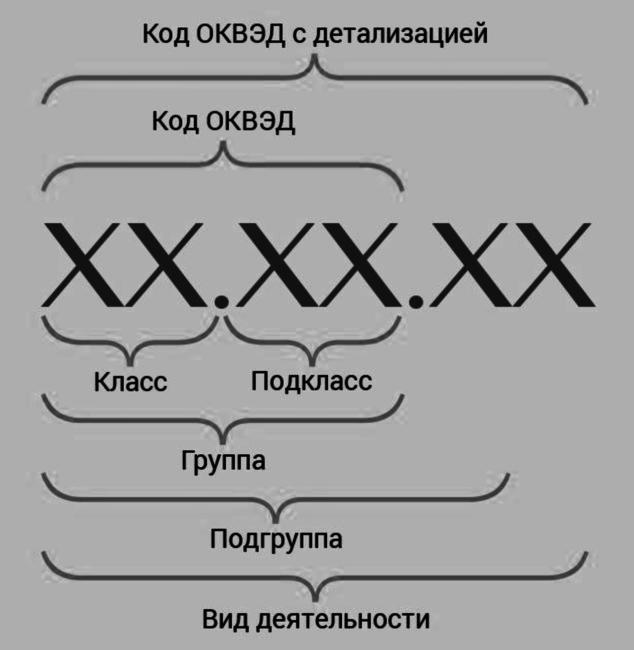Структура кода ОКВЭД с детализацией