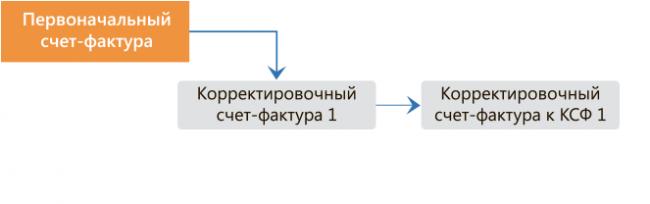 Схема оформления документов при корректировке сведений
