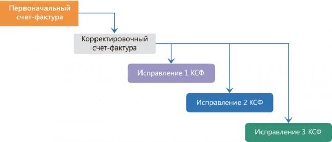 Схема внесения изменений в КСФ