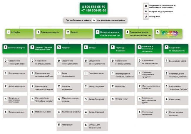 Схема работы автоинформатора в контактном центре Сбербанка