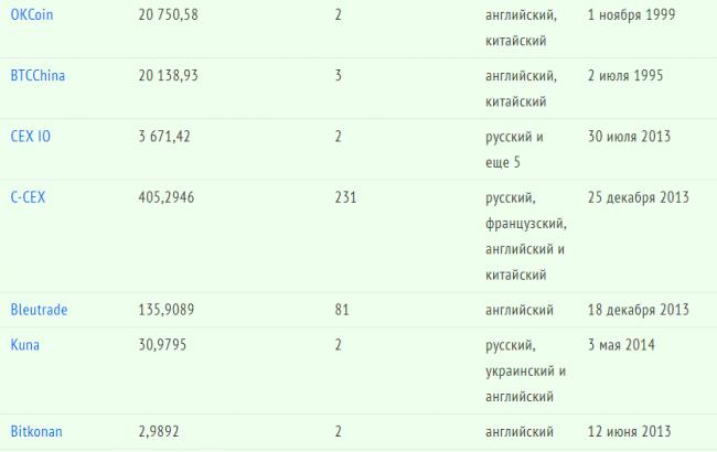 Таблица бирж криптовалюты с объемами торгов 1