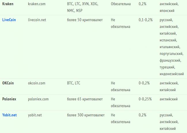Таблица с рейтингом бирж криптовалюты с процентом комиссии 2
