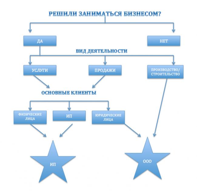 Схема определения формы бизнеса
