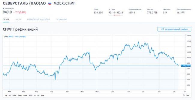 График акций «Северсталь»