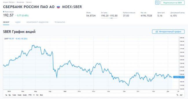 График акций Сбербанк