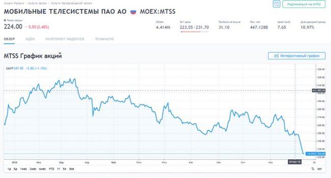 График акций МТС