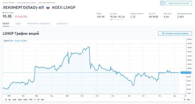 График акций «Ленэнерго»