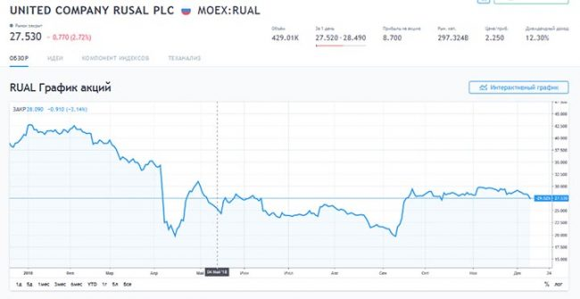 График акций «РУСАЛ»
