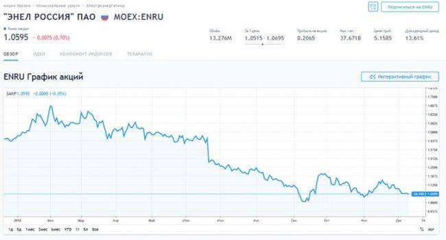 График акций «Энел. Россия»