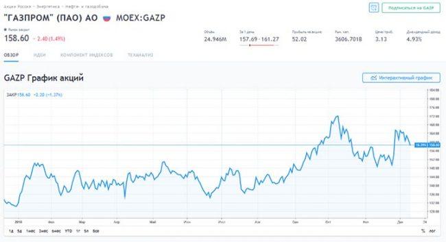 График акций «Газпром»