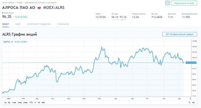 График акций «Алроса»