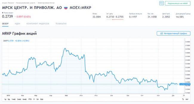 График акций «МРСК Центра и Приволжья»