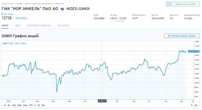 График акций «Норильский никель»