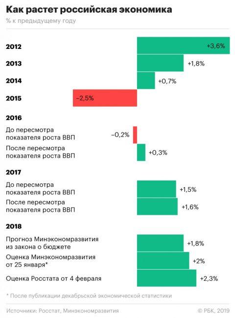 Рост экономики России