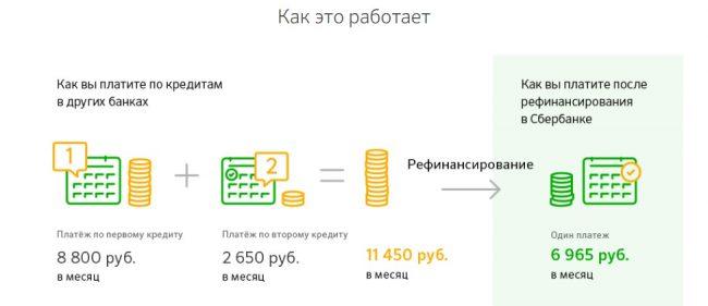 Скрин пояснения механизма рефинансирования кредитов на сайте Сбербанка