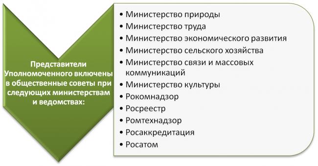 Представители бизнес-омбудсмена в ведомствах