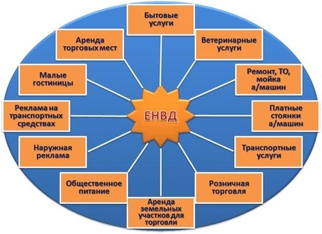 Виды деятельности на ЕНВД