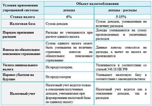 Сравнение объектов налогообложения ИП на УСН