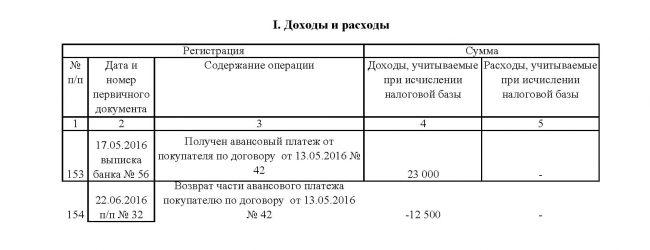 Лист «I. Доходы и расходы» из КУДиР