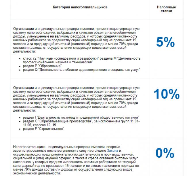 Льготные категории налогоплательщиков (страница с портала ФНС)