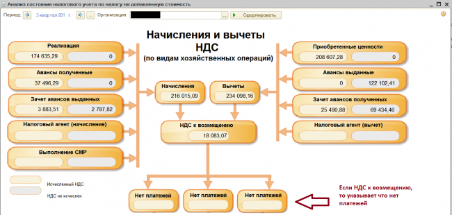 Начисления и вычеты НДС (анализ учёта)