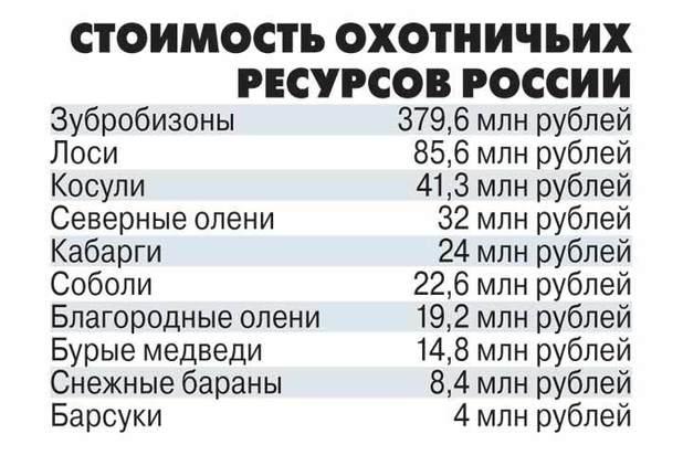 стоимость ресурсов россии