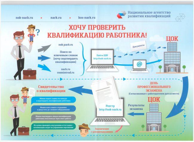 Система оценки квалификации работника