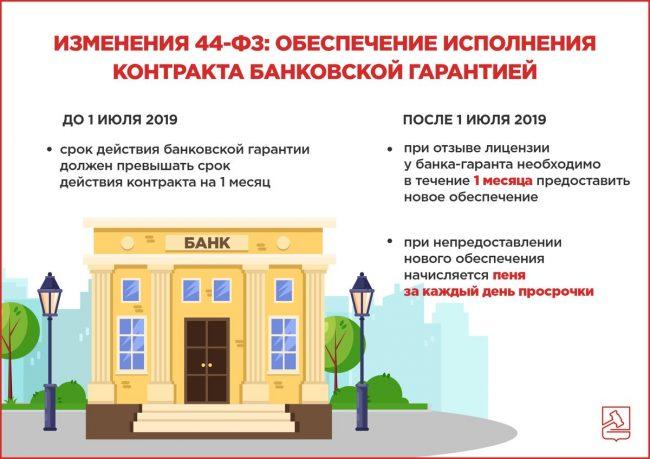 Особенности банковской гарантии по обеспечению контракта с 1 июля 2019 года